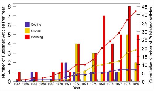 Chart of warming vs cooling studies in the 1970s