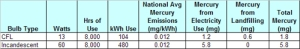 Environmental mercury release - CFL versus Incandescent