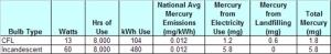 Environmental mercury release - CFL versus Incandescent