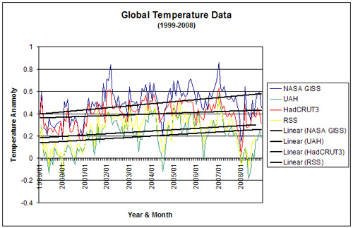 Global Temperature, 1999-2008