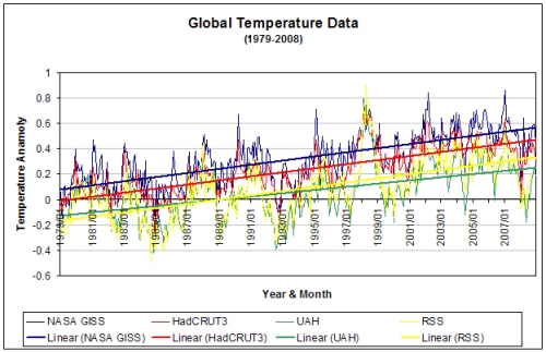 Global temperatures, 1979-2008