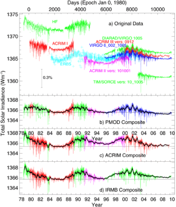 Solar Irradiance 1978-2010