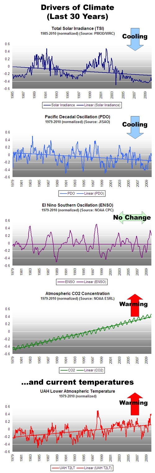 Climate Forcings (Last 30 Years)