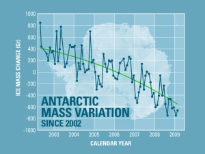 Antarctic Mass Variation (2002-2009)