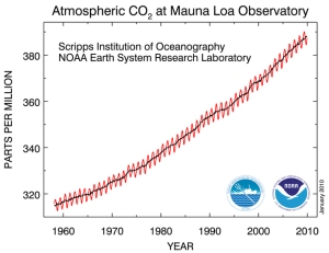 Atmospheric CO2 Concentration, 1960-2010