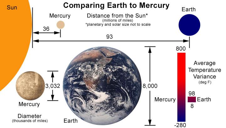 mercury planet temperature - photo #12