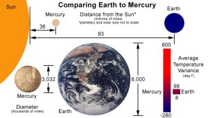 Earth and Mercury