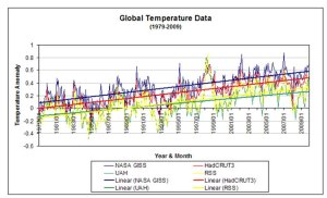 Global Temperature Anomaly (1979-2009)