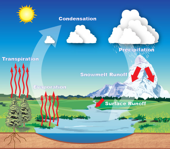 Which Gas Is A Source Of Natural Groundwater Pollution Brainly