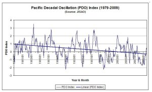 Pacific Decadal Oscillation (1979-2009)