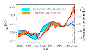 Temperature and Solar Irradiance, Last 150 Years