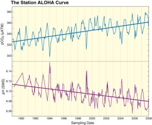 Aloha Curve - Decline in Oceanic pH