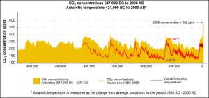 Atmospheric CO2 Concentration - Last 650,000 Years