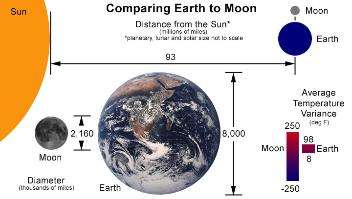 compare moon sun earth - photo #13