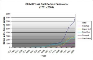 Fossil Fuel Carbon Emissions, 1751-2006