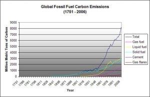 Fossil Fuel Carbon Emissions, 1751-2006