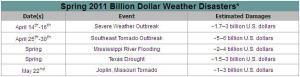 Spring 2011: Billion Dollar Disasters