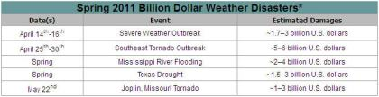 Spring 2011: Billion Dollar Disasters
