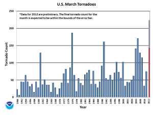 Tornado Counts - March 2012