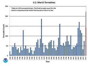 Tornado Counts - March 2012
