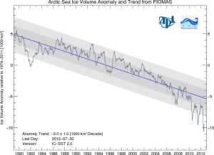 Arctic Sea Ice Volume Trend - Last day included July-30-2012