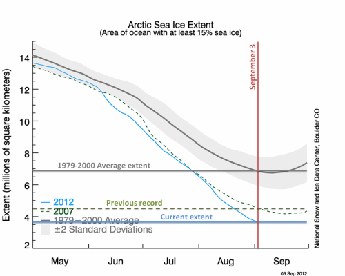 Arctic Sea Ice Trends - Sep 3, 2012