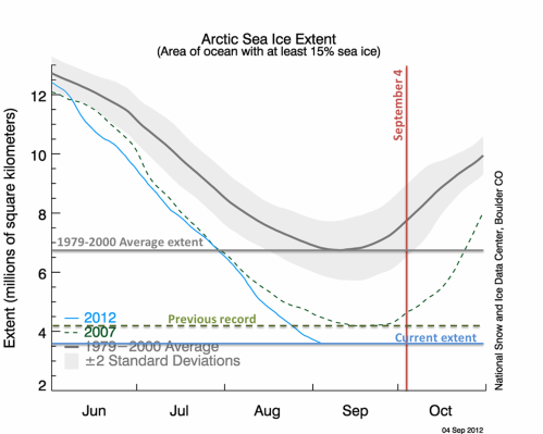Arctic Sea Ice Trends - Sep 4, 2012
