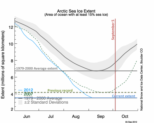 Arctic Sea Ice Trends - Sep 5, 2012