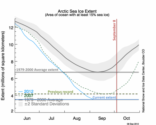 Arctic Sea Ice Trends - Sep 8, 2012