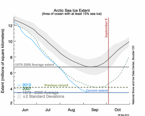 Arctic Sea Ice Trends - Sep 9, 2012