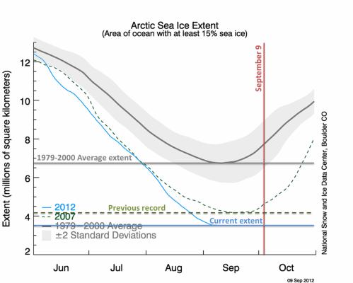 Arctic Sea Ice Trends - Sep 9, 2012