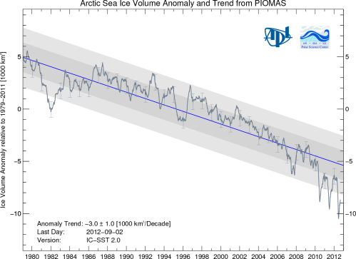 Arctic Sea Ice Volume Trend - Last day included Sep 2, 2012